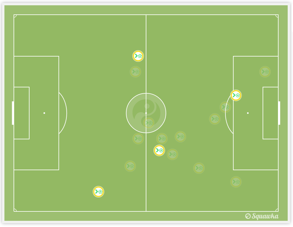#OLYvAFC Interceptions