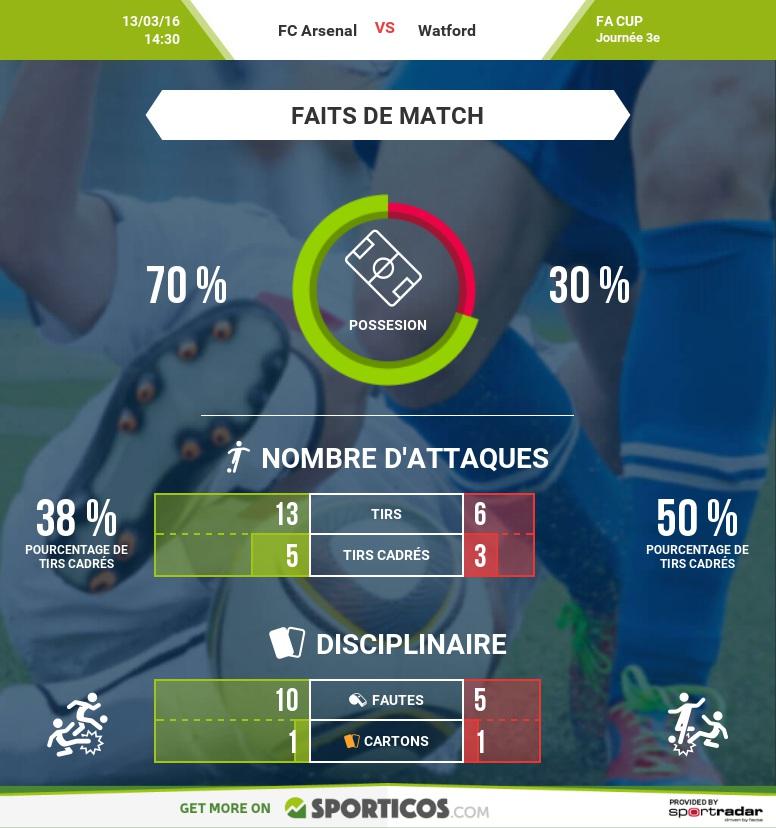 Sporticos_com_fc_arsenal_vs_watford